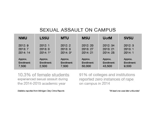 re1-sexual assault graphic